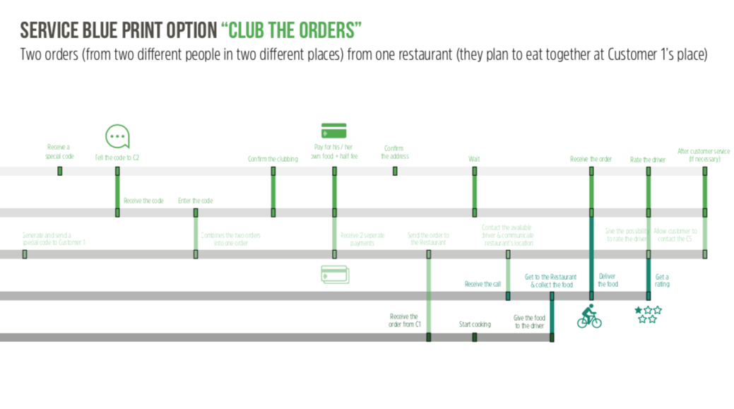 Customer Journey 'Club the Orders' 2