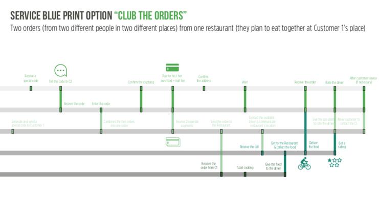 Customer Journey 'Club the Orders' 2