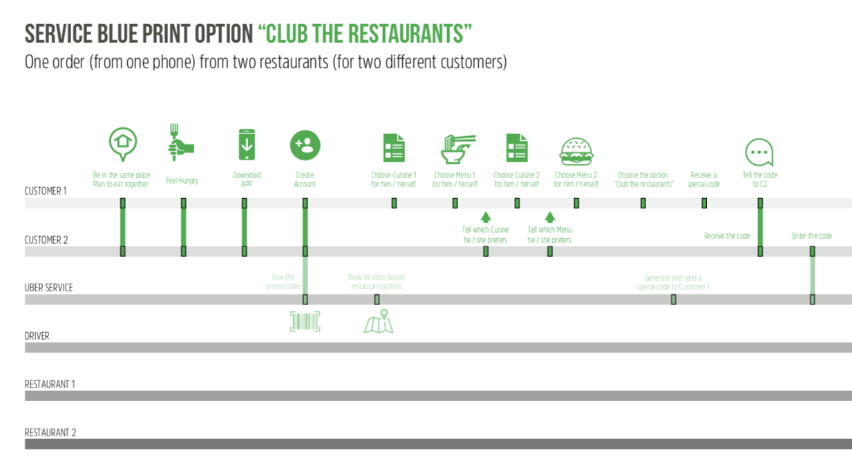 Customer Journey 'Club the Restaurants'