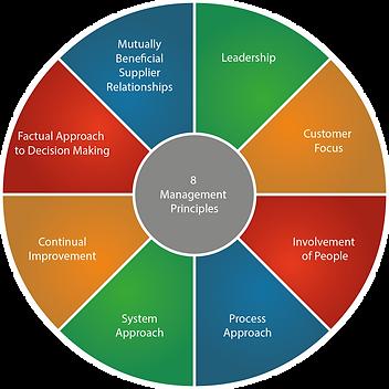 8 Management Principles