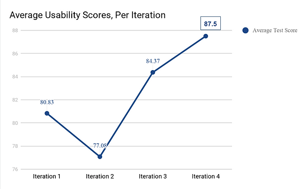 p4 Usability scores.png