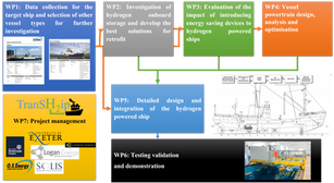 Transition to hydrogen powered ocean-going and short-sea shipping with enabling retrofit technologies (TransShip)
