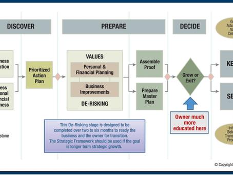 The Value Acceleration Methodology
