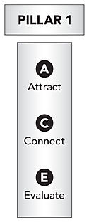 """ATTRACT"""" New Patients to Your Dental Practice 
