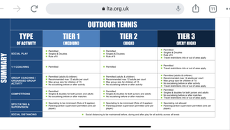 PERMITTED TENNIS ACTIVITY BY TIER.  COVID-19 LOCAL RESTRICTIONS IN ENGLAND