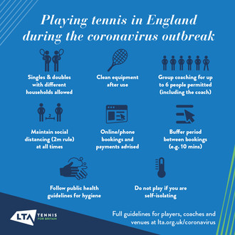 01/06/20- LTA guidelines . Playing tennis in England during coronavirus outbreak