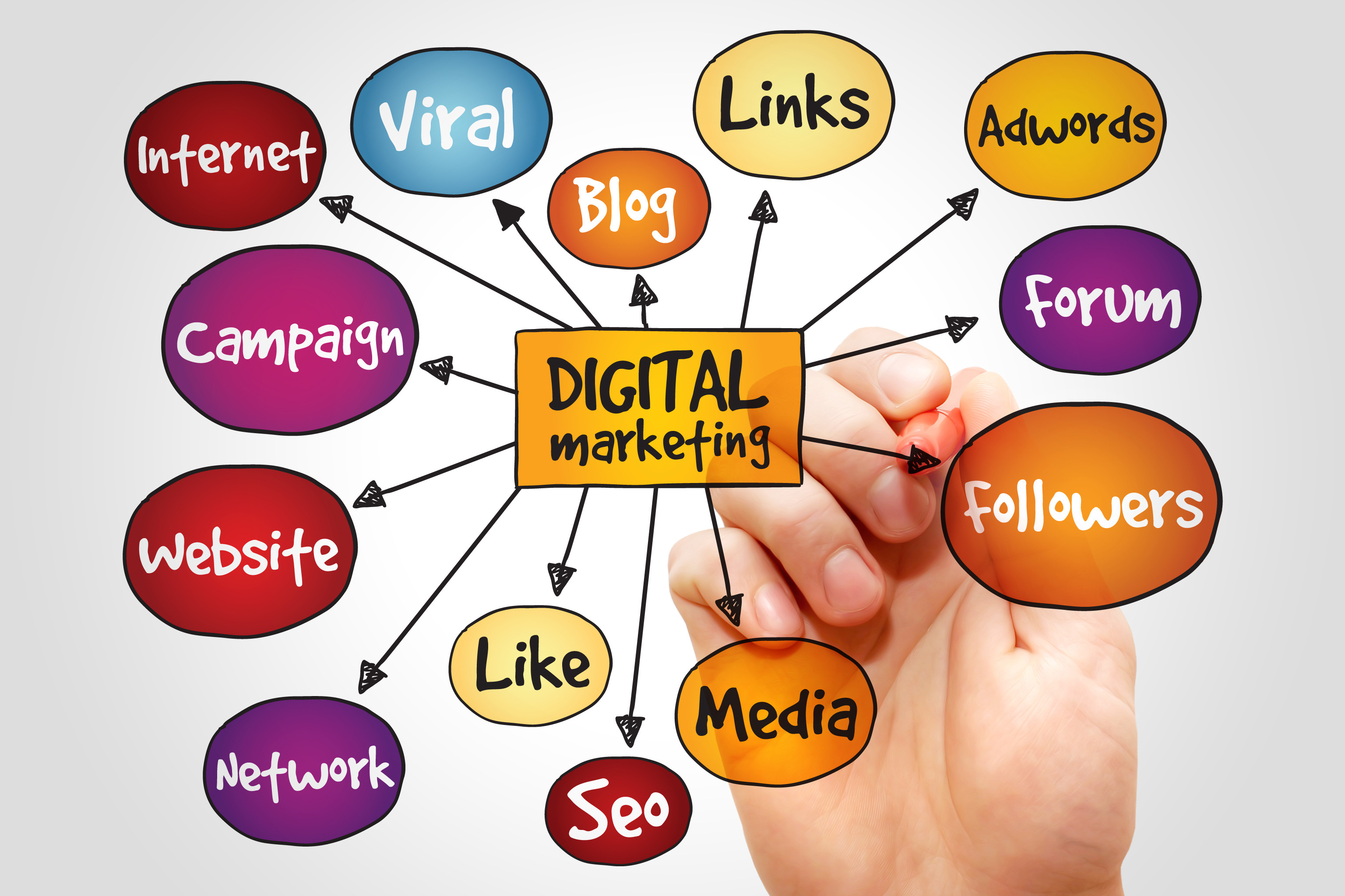 Digital Marketing Strategic Plan