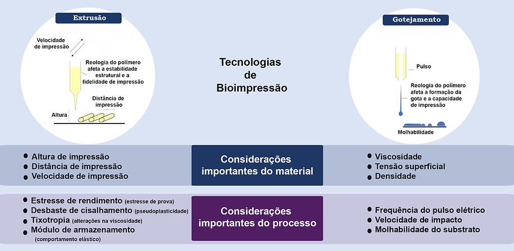 Parâmetros importantes que devem ser considerados na Bioimpressão