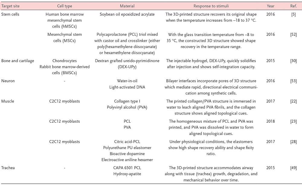 Tabela 1. Resumo dos materiais bio-impressos com 4D e seus tecidos alvo para imitar as propriedades fisiológicas / estruturais.