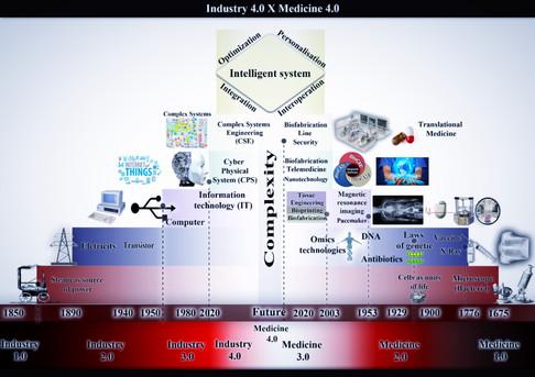 A biofabricação poderia ser a Medicina 4.0?