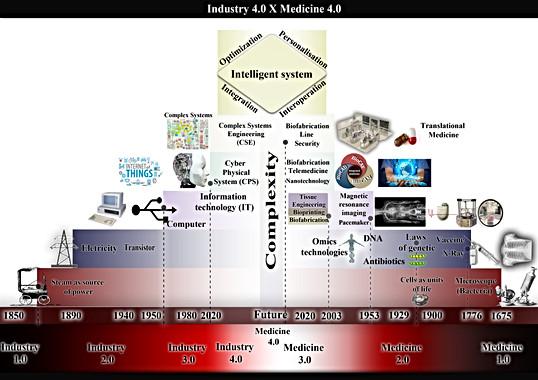 Relação entre Indústria 4.0 e Medicina 4.0
