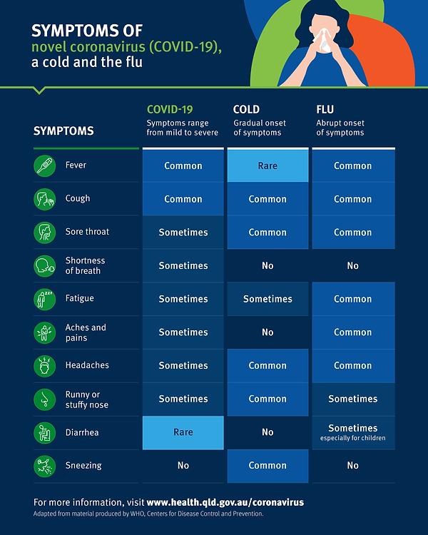 covid-symptoms-compared.png