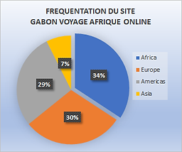 STATISTIQUE FREQUENTATION MONDIALE.png