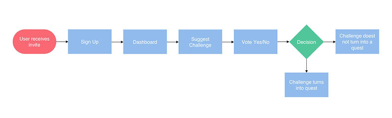 Q4B User Flow.jpg