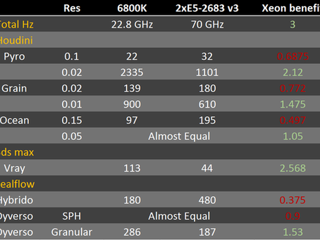 Cores vs clockspeed benchmark for Houdini, Vray and Realfow (56 vs 12 vs 48)