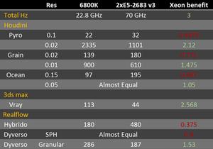 Cores vs clockspeed benchmark for Houdini, Vray and Realfow