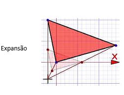 A outra transformação importante é o  redimensionamento (também chamado de dilatação, contração, compressão, alargamento,expansão). A forma torna-se maior ou menor.