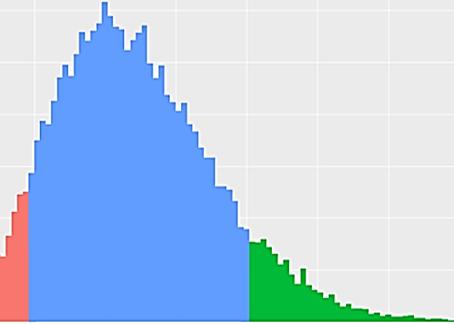 Distribuições de Probabilidades usadas em Machine Learning–parte 1