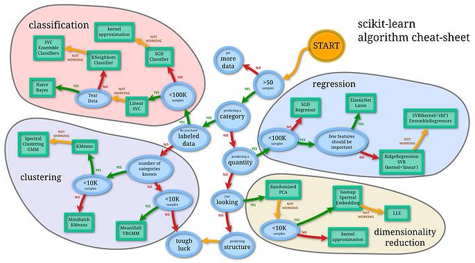 Os módulos de ML do Scikit Learn
