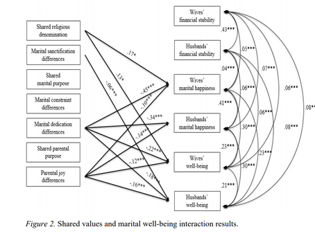 The Association Between Shared Values and Well-being Among Married Couples