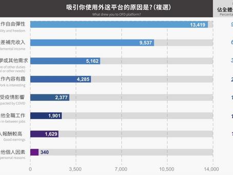 全台最大外送員調查發現:93.5% 外送員,因自由彈性加入外送平台