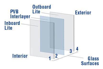 GD.02 – Glass Design Laminated Multi-Layer
