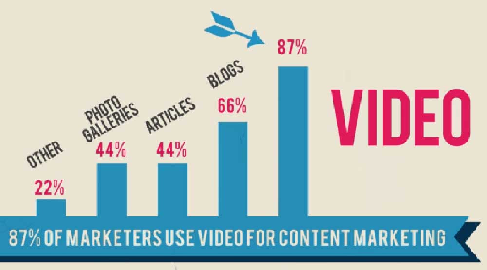 亞馬遜(Amazon)和電子灣(eBay)都表示影片同動畫內容可以為展示嘅商品增加35%的銷售率