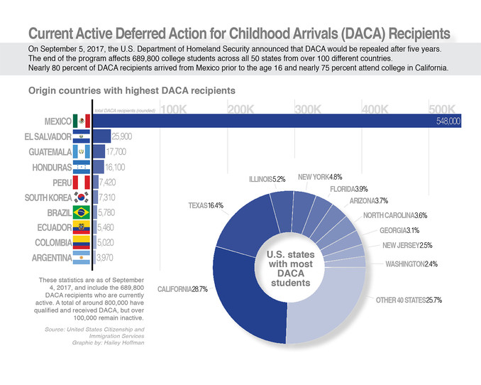 DACA Inforgraphic Hoffman.jpg