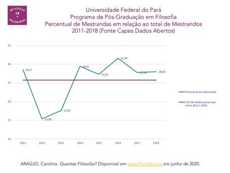 Percentual de Mestrandas no Programa de Pós Graduação em Filosofia da Universidade Federal do Pará