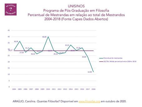 Mestrandas(os) no Programa de Pós-Graduação em Filosofia da UNISINOS (2004-2018)