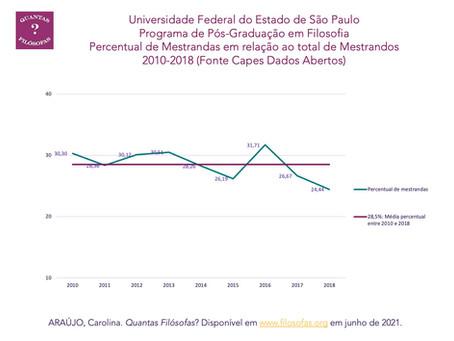 Percentual de Mestrandas do Programa de Pós-Graduação em Filosofia da UNIFESP (2010-2018)
