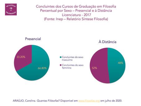 Concluintes de Licenciatura em Filosofia no Brasil por Sexo (Presencial e à Distância): 2017