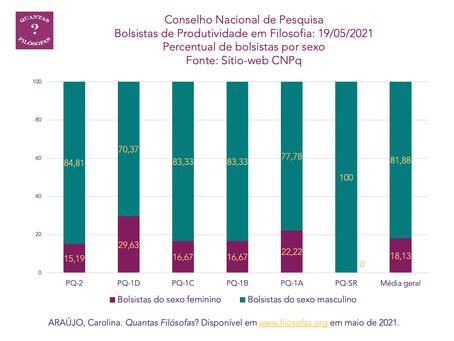 Bolsistas de Produtividade em Filosofia (CNPq) por sexo em 19/05/2021