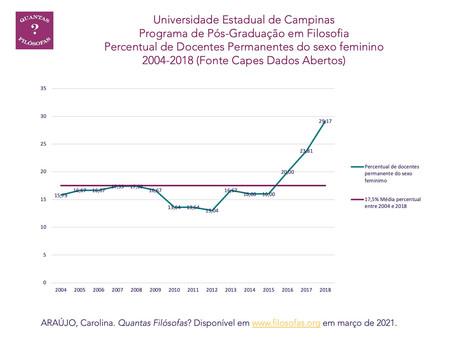 Docentes Permanentes do Sexo Feminino no Programa de Pós-Graduação em Filosofia da UNICAMP