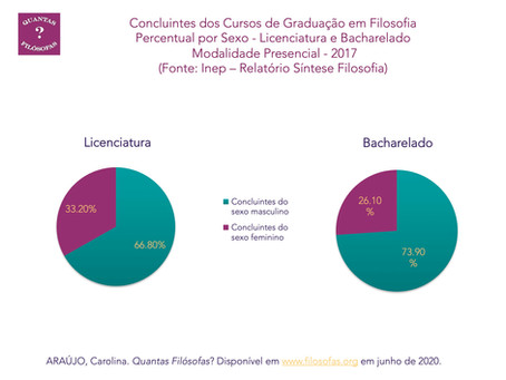 Concluintes da Graduação em Filosofia no Brasil por Sexo (Licenciatura e Bacharelado): 2017