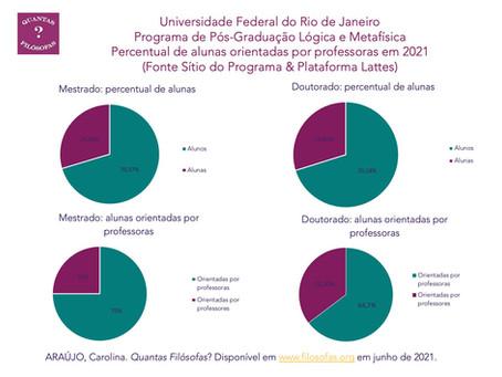 Alunas orientadas por Professoras em 2021: PPGLM-UFRJ