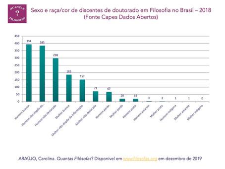 Sexo e raça/cor de doutorandas(os) em Filosofia no Brasil - 2018