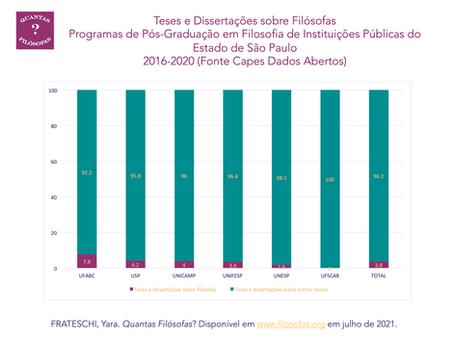 Teses e dissertações sobre Filósofas em PPGs Instituições Públicas do Estado de SP (2016-2020)