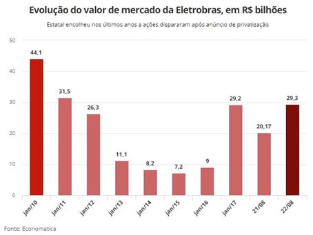 Explicaê 3.8 - Privatização da Eletrobrás
