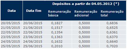 Explicaê 2.4 - Saques da poupança somam quase R$ 5 bilhões em março