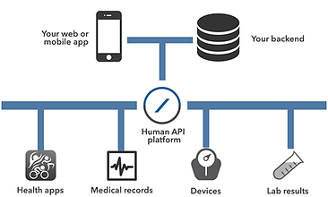 Health Care API Dr Brian T Bennett