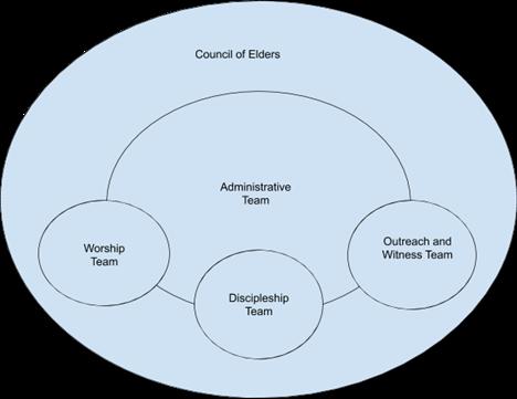 Plan of Organization.png