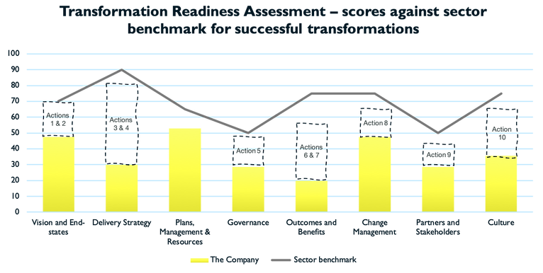 TRA Results graph with actions.png