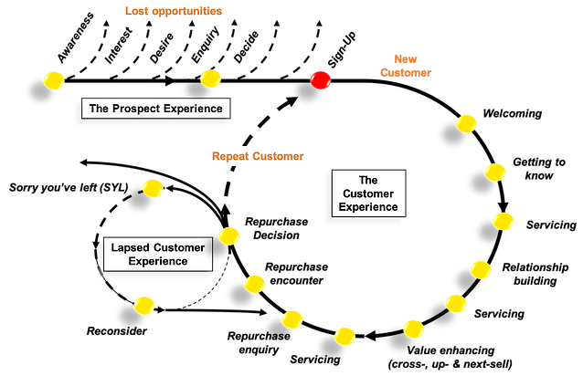 Customer Journey 2.png
