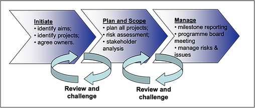 PPM Process.png