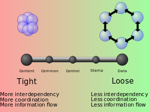 Musings on the role of Coupling in Complex System Designs