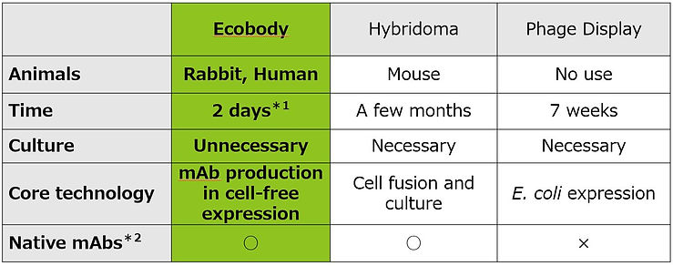 Ecobody Technology