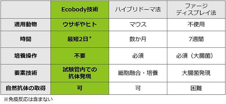 Ecobody技術