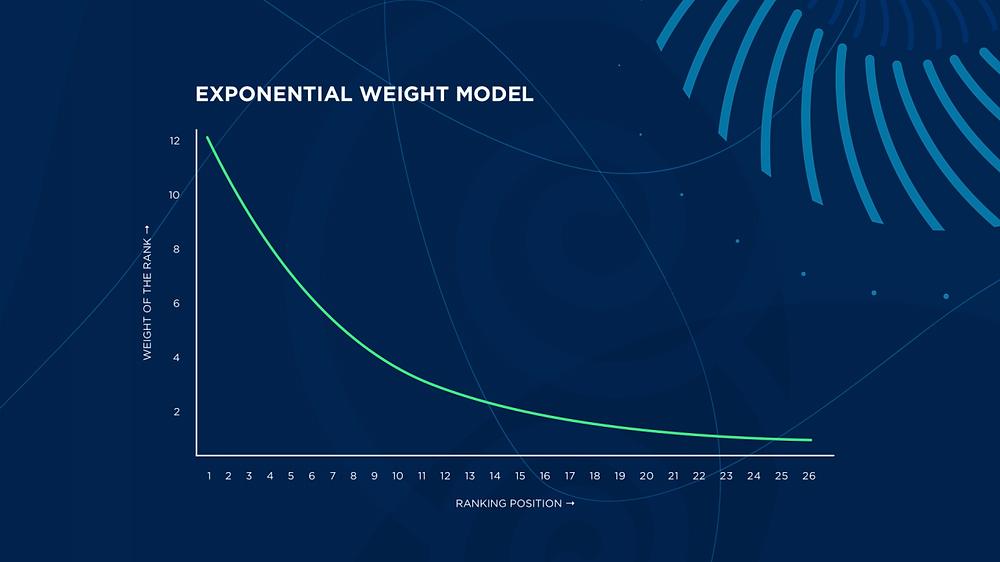 Grafika e modelit të ri