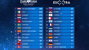 """Finalja e Eurovizionit, me përllogaritjen e """"vjetër"""" të  votimit"""